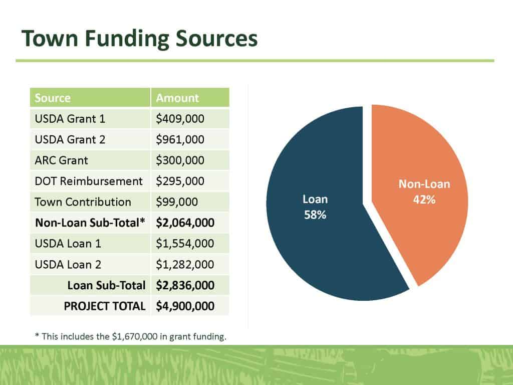 Town Funding Sources