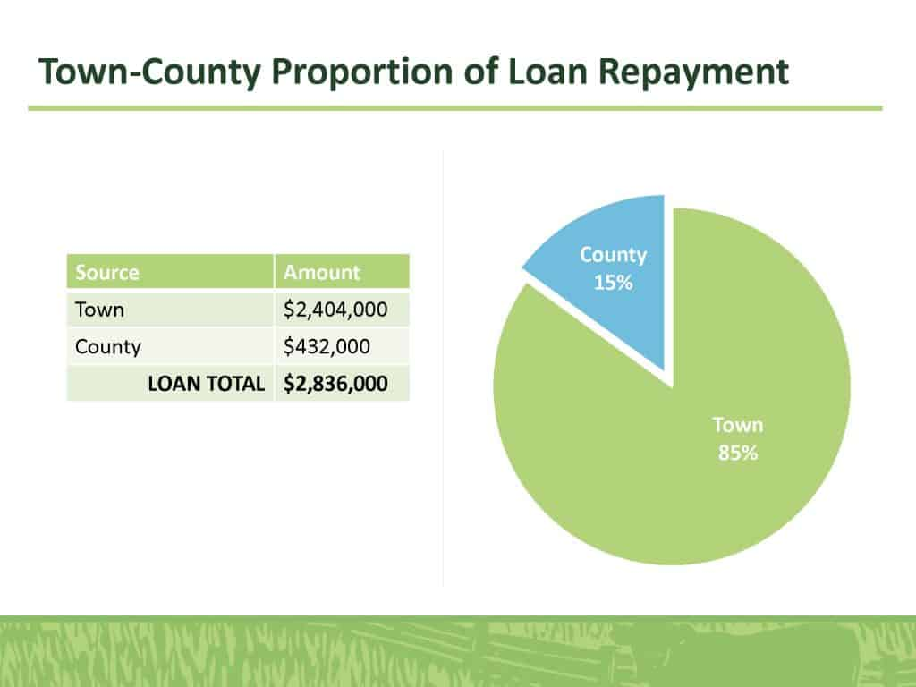 Town-County Proportion of Loan Repayment
