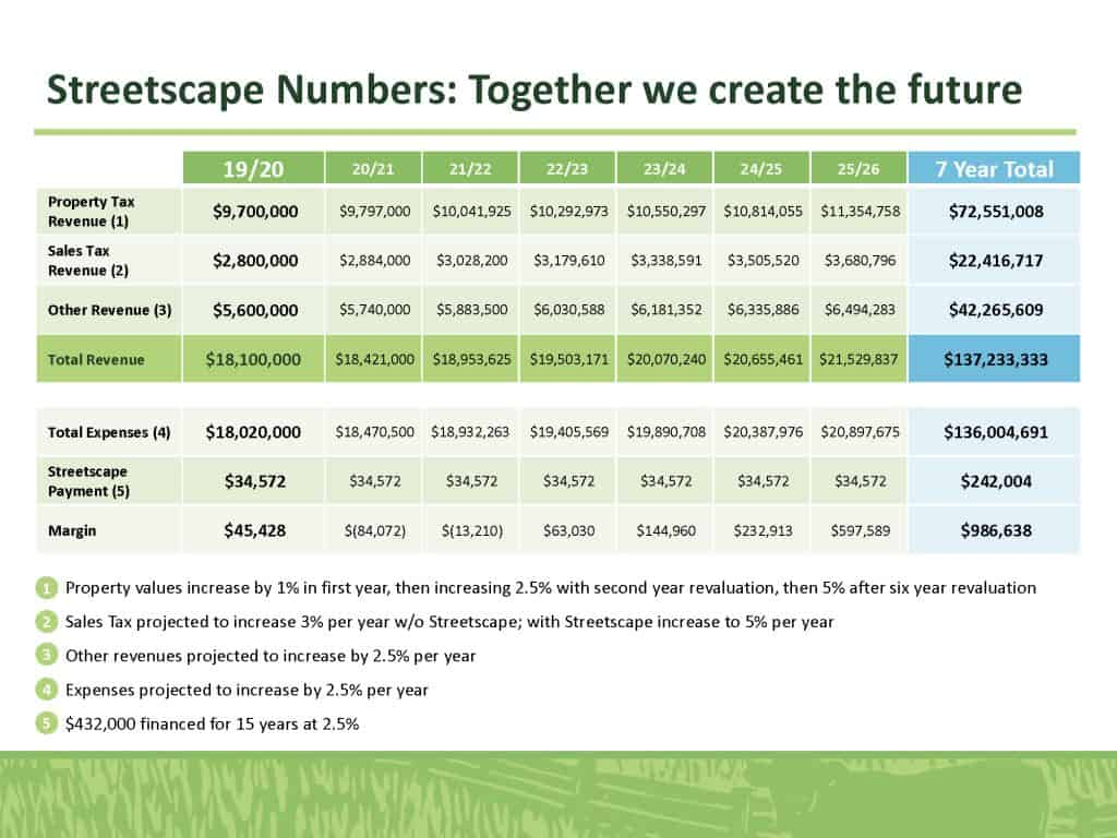 Streetscape Numbers: Together we create the future