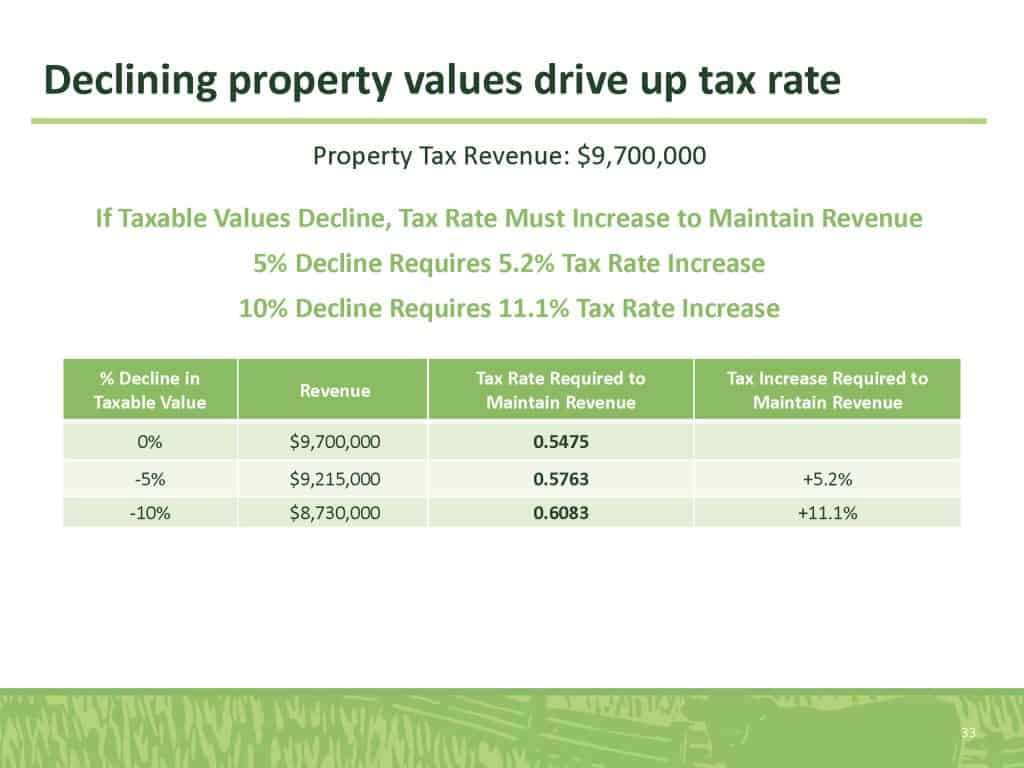 Declining property values drive up tax rate