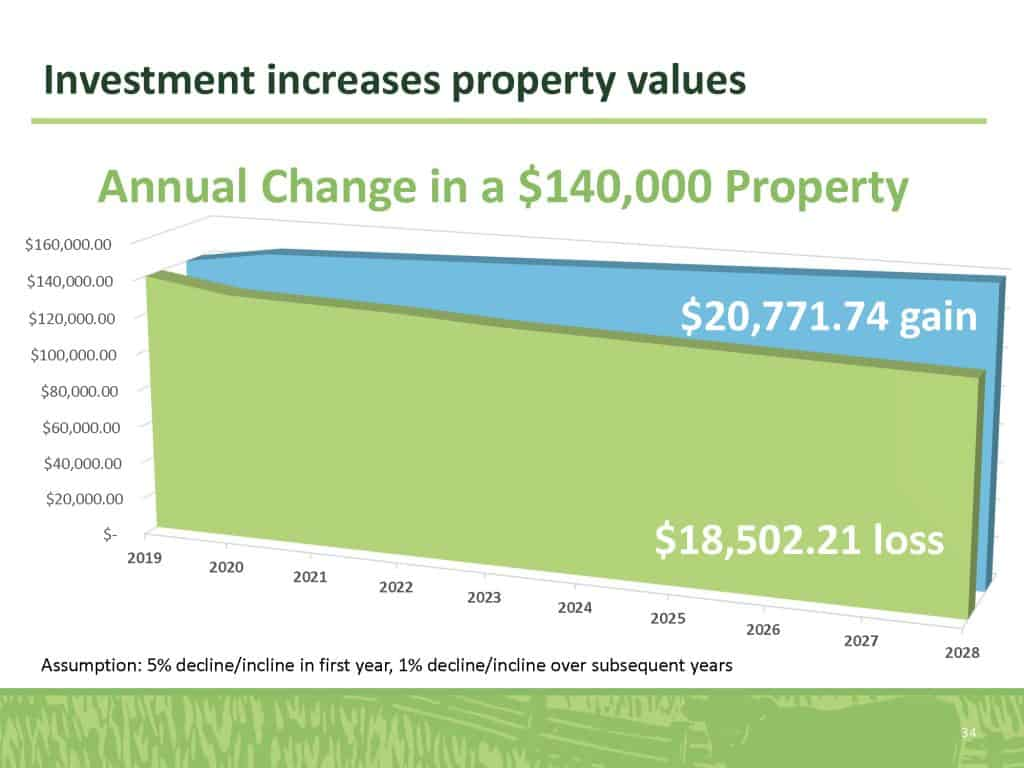 Investment increases property values