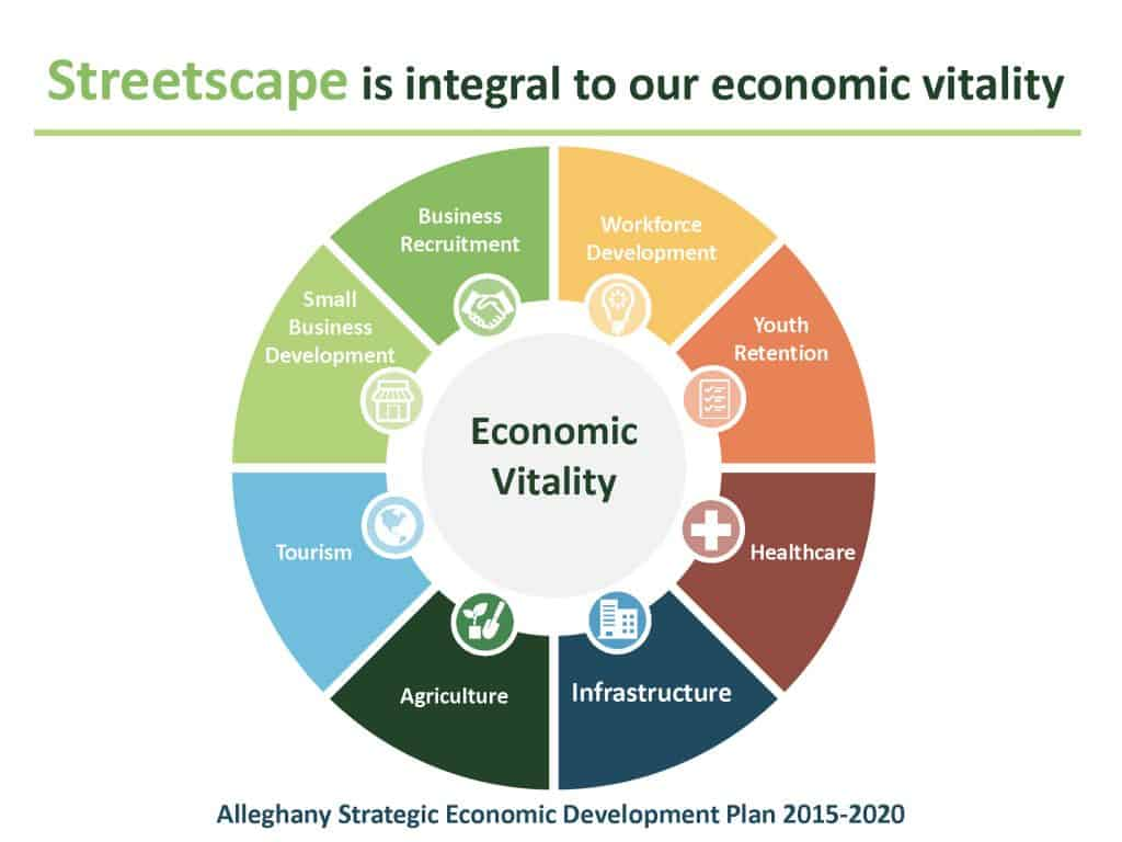 Alleghany Strategic Economic Development Plan 2015-2020