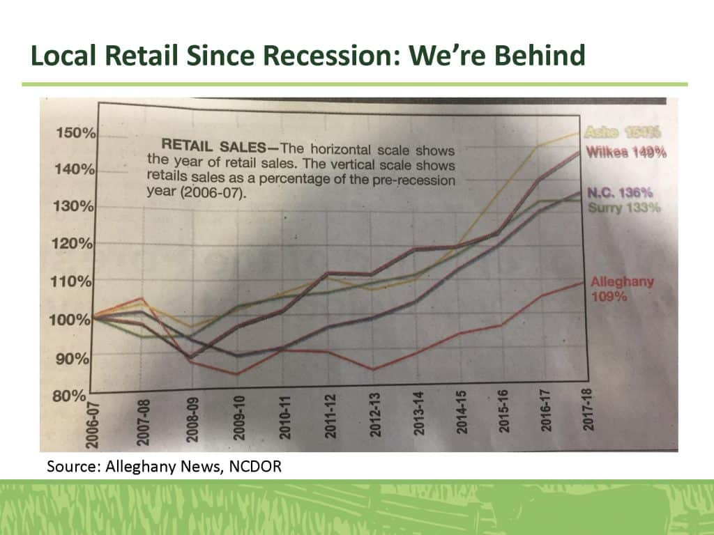 Local Retail Since Recession: We're Behind